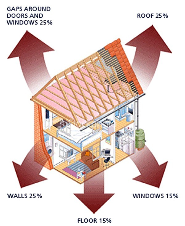 House showing heat loss through walls, roof, doors & windows.  What we lose without insulation:  Walls 25%, Roof 25%, Floor 15%, Doors & Windows 25%